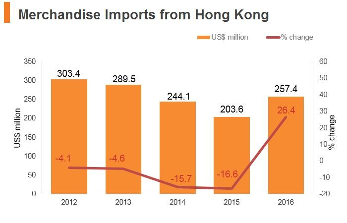 Graph: Czech Republic merchandise imports from Hong Kong