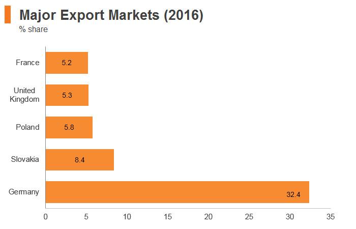 Graph: Czech Republic major export markets (2016)