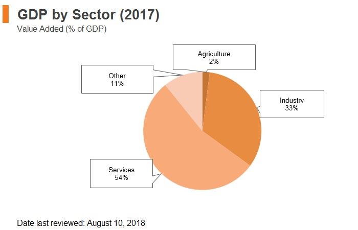 Graph: Czech Republic GDP by sector (2017)