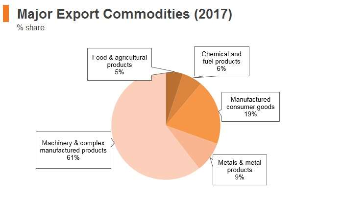 Graph: Czech Republic major export commodities (2017)