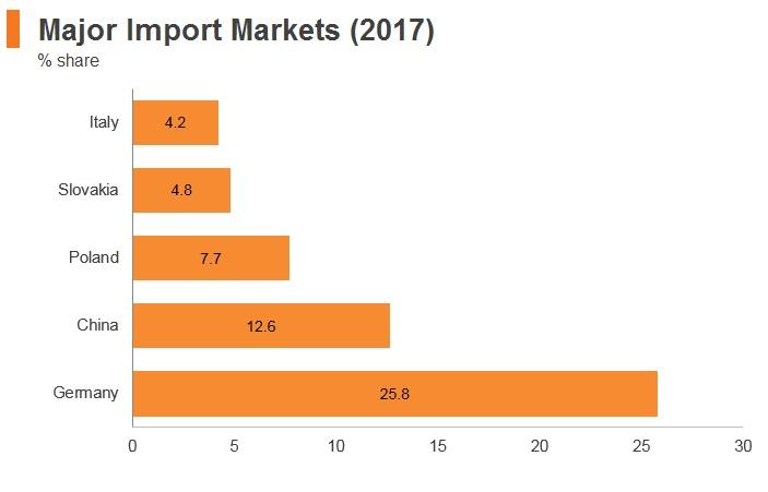 Graph: Czech Republic major import markets (2017)