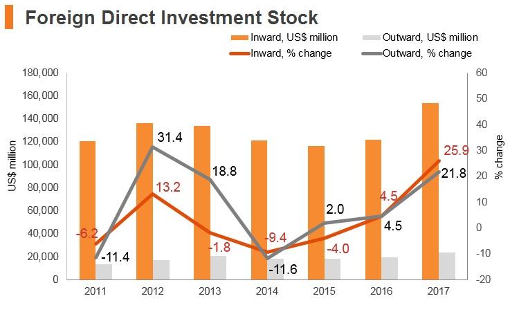 Graph: Czech Republic FDI stock