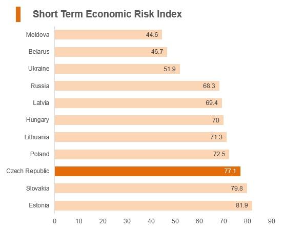 Graph: Czech Republic short term economic risk index