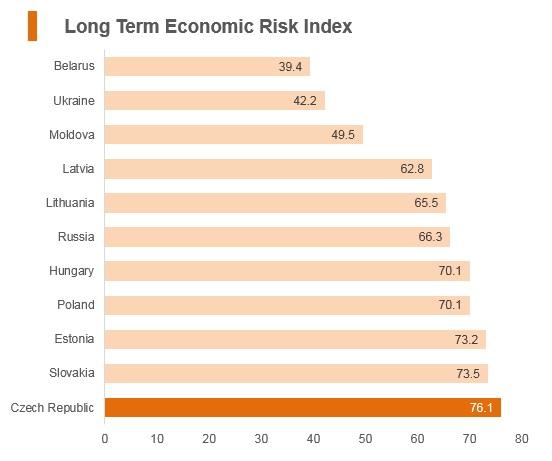 Graph: Czech Republic long term economic risk index