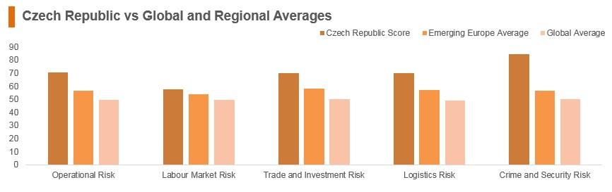 Graph: Czech Republic vs global and regional averages