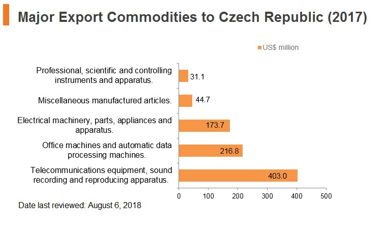 Graph: Major export commodities to Czech Republic (2017)