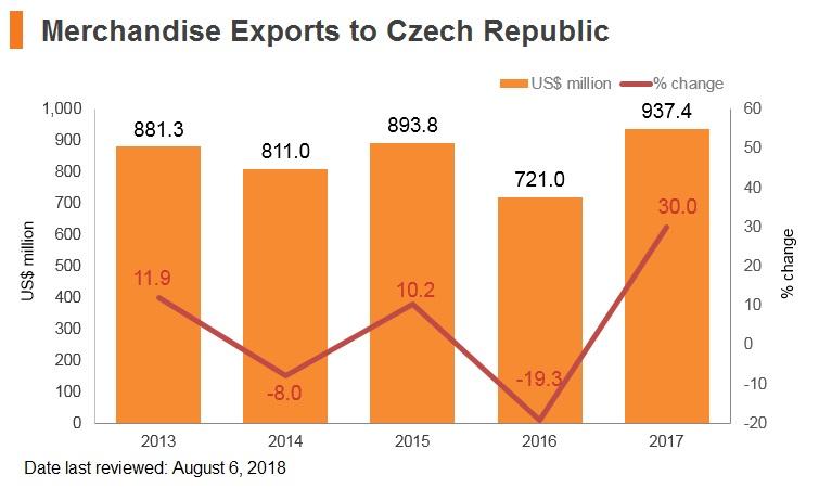 Graph: Merchandise exports to Czech Republic