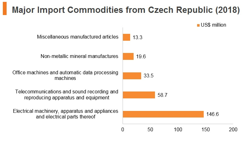 Graph: Major import commodities from Czech Republic (2018)