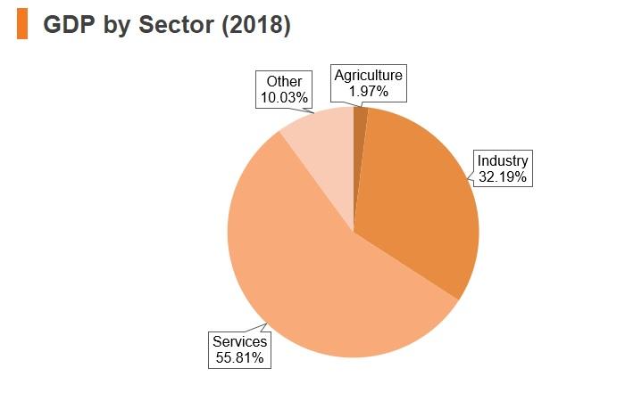 Graph: Czech Republic GDP by sector (2018)