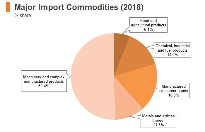 Graph: Czech Republic major import commodities (2018)