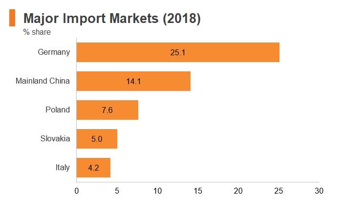 Graph: Czech Republic major import markets (2018)
