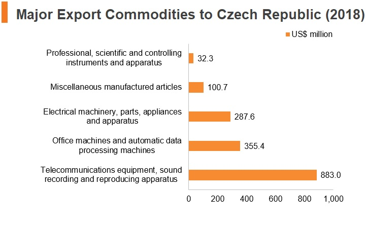 Graph: Major export commodities to Czech Republic (2018)
