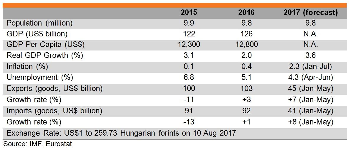Table: Major economic indicators of Hungary