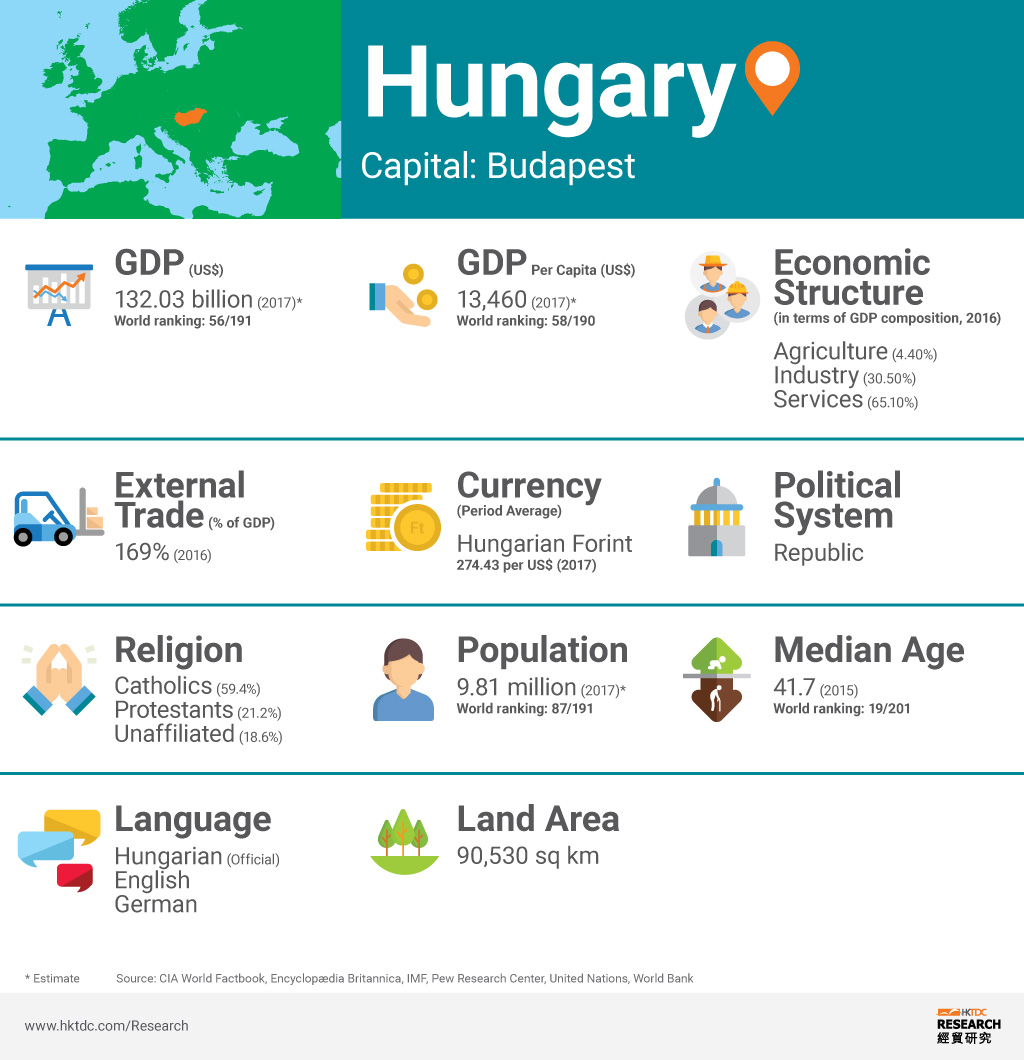 Picture: Hungary factsheet