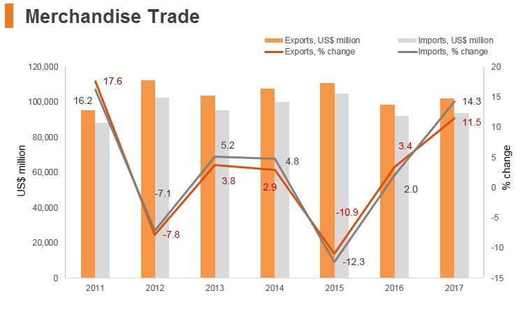 Graph: Hungary merchandise trade