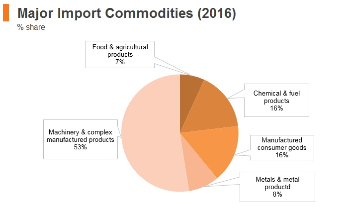 Graph: Hungary major import commodities (2016)