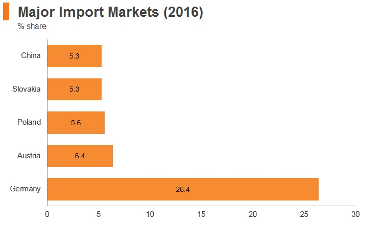 Graph: Hungary major import markets (2016)