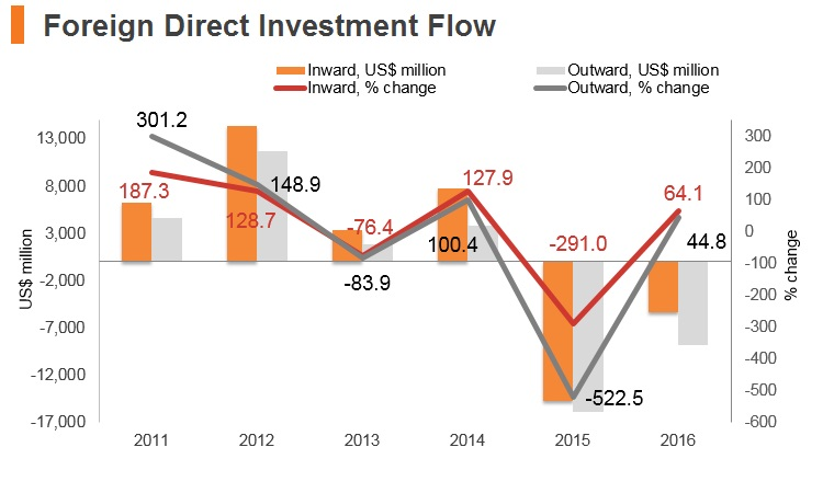 Graph: Hungary FDI flow