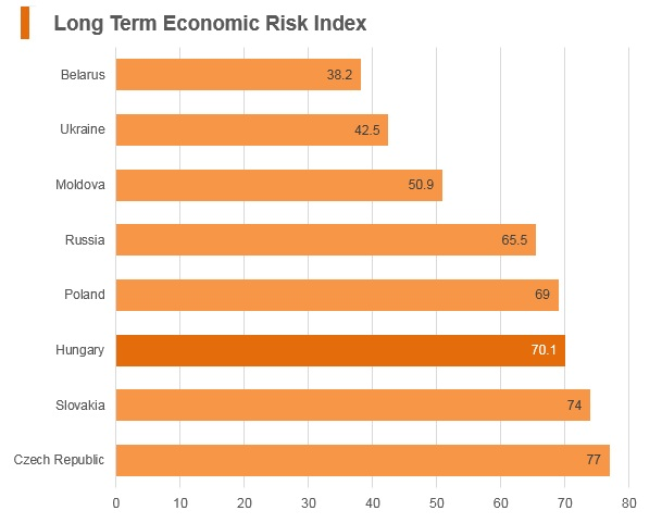 Graph: Hungary long term economic risk index