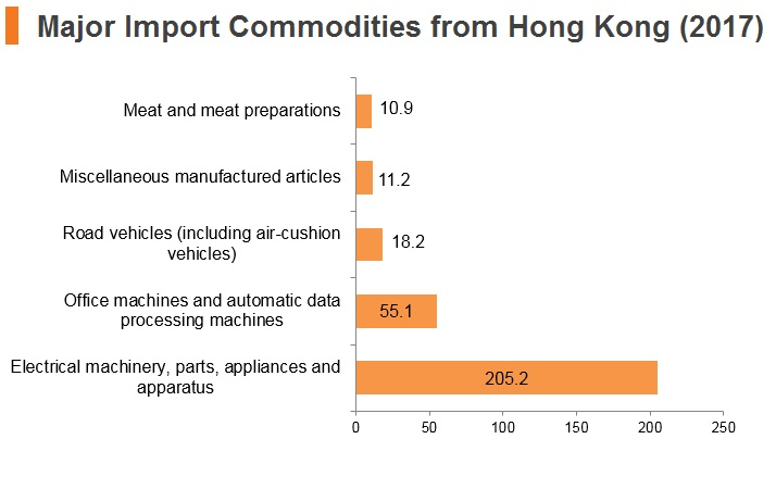Graph: Hungary major import commodities from Hong Kong (2017)