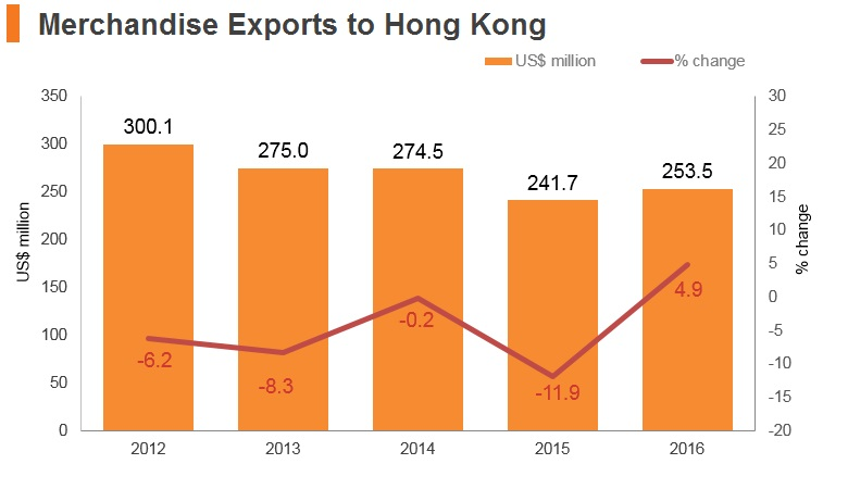 Graph: Hungary merchandise exports to Hong Kong