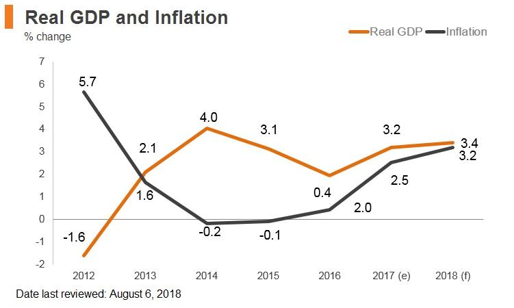 Graph: Hungary real GDP, Hungary inflation