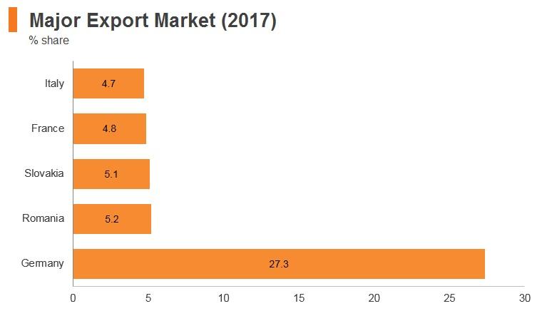 Graph: Hungary major export markets (2017)