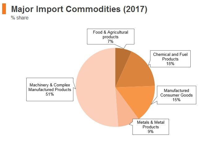 Graph: Hungary major import commodities (2017)