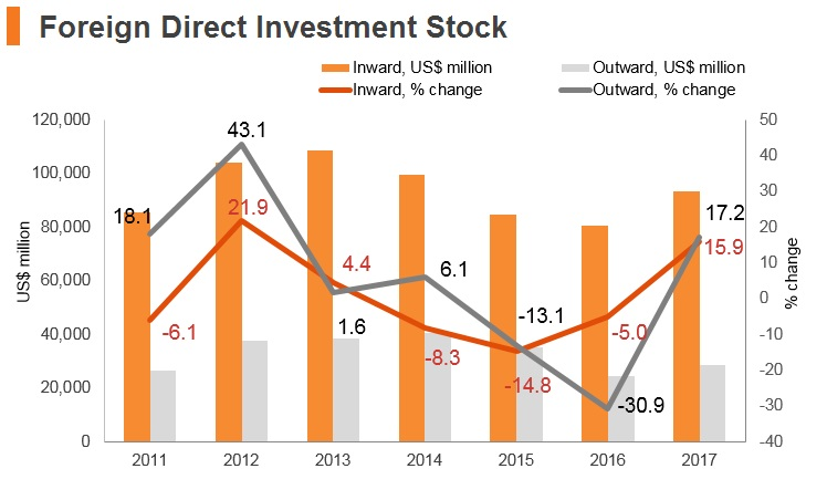 Graph: Hungary FDI stock