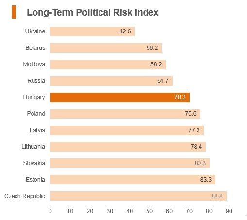 Graph: Hungary long term political risk index