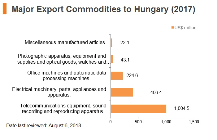 Graph: Major export commodities to Hungary (2017)