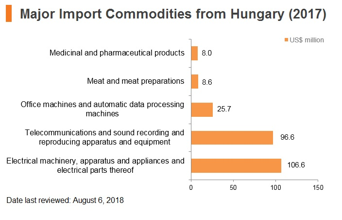 Graph: Major import commodities from Hungary (2017)