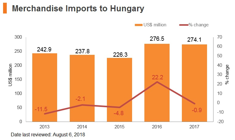 Graph: Merchandise imports from Hungary