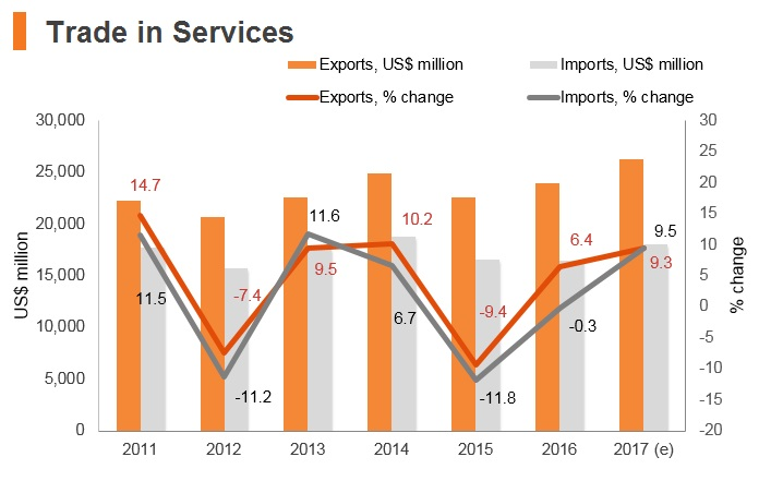 Graph: Hungary trade in services