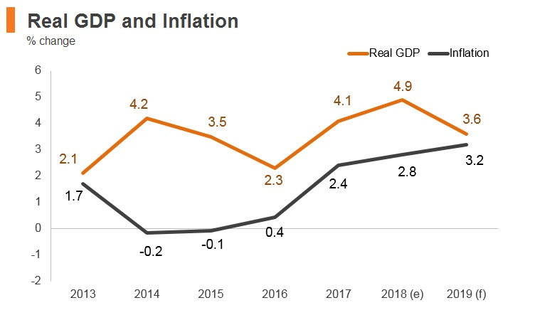 Graph: Hungary real GDP and inflation