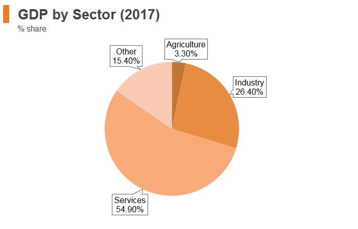 Graph: Hungary GDP by sector (2017)
