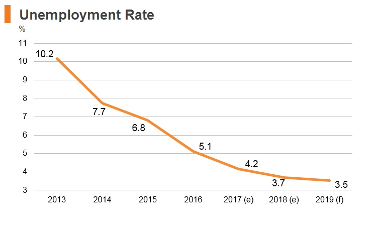 Graph: Hungary unemployment rate