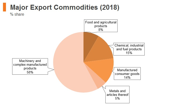 Graph: Hungary major export commodities (2018)