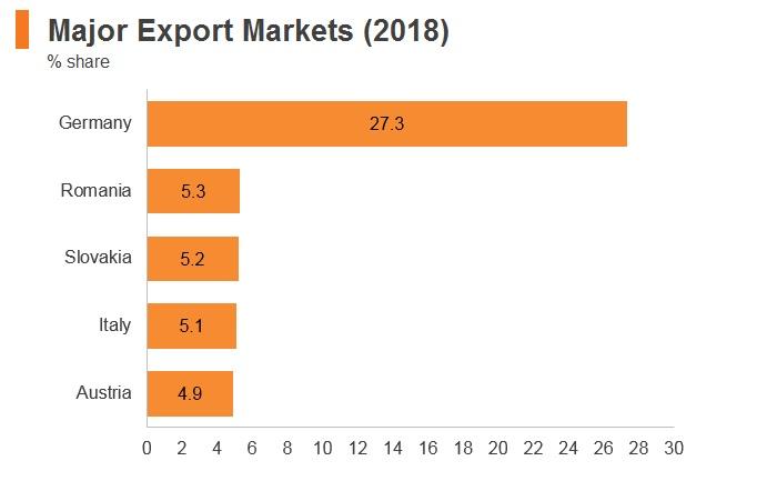 Graph: Hungary major export markets (2018)