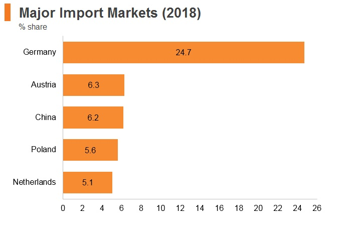 Graph: Hungary major import markets (2018)