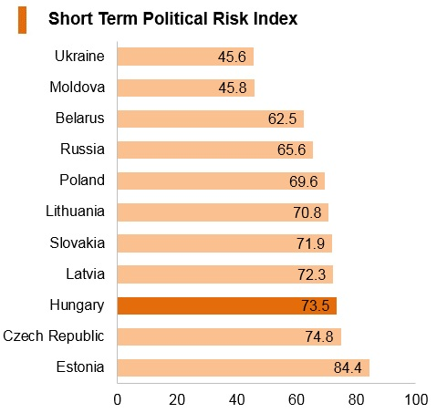 Graph: Hungary short term political risk index