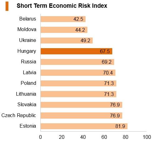 Graph: Hungary short term economic risk index