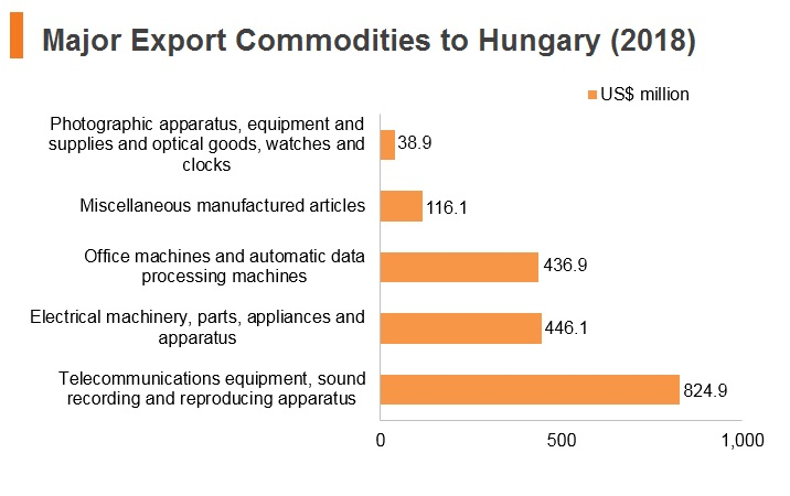Graph: Major export commodities to Hungary (2018)
