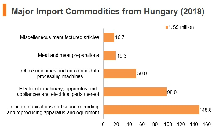 Graph: Major import commodities from Hungary (2018)
