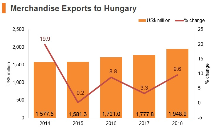 Graph: Merchandise exports to Hungary