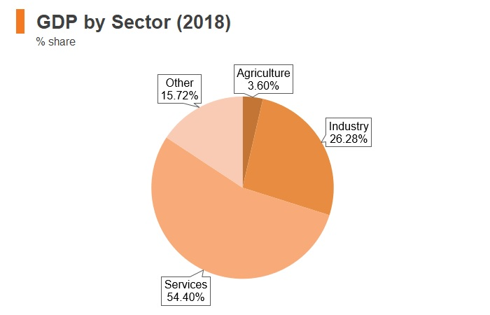 Graph: Hungary GDP by sector (2018)