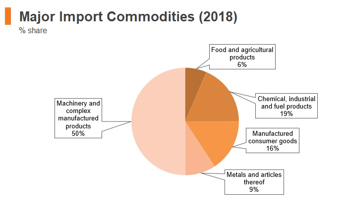 Graph: Hungary major import commodities (2018)
