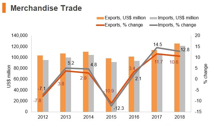 Graph: Hungary merchandise trade