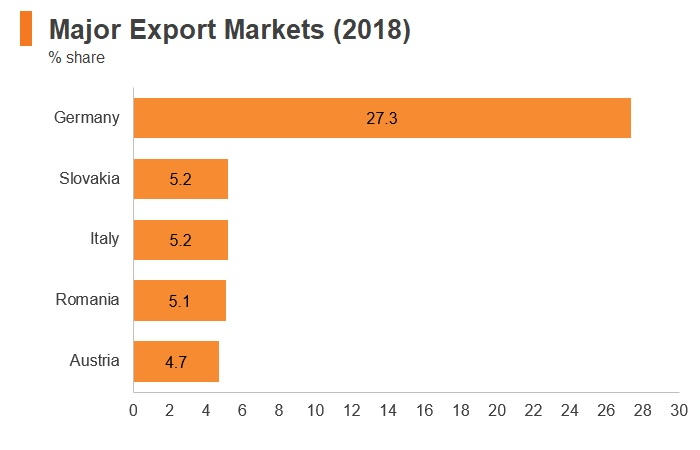 Graph: Hungary major export markets (2018)