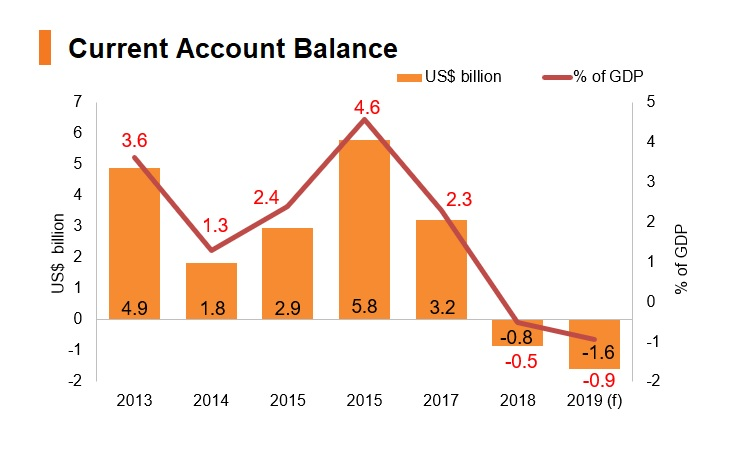Graph: Hungary current account balance